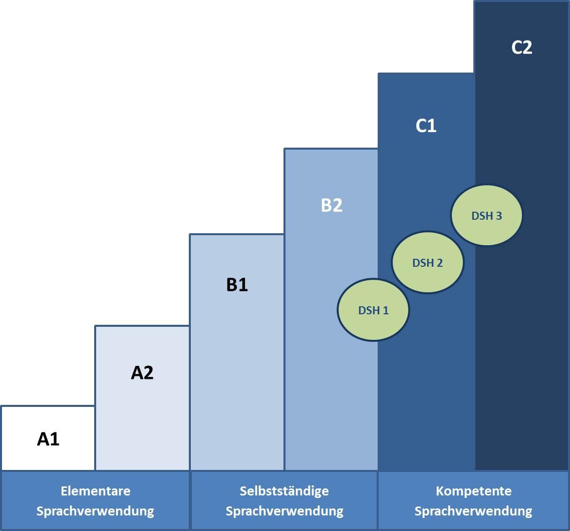 mit einem gesamtergebnis von dsh 2 und dsh 3 weisen sie fortgeschrittene sprachkompetenzen nach dies entspricht in etwa einem niveau von c1 dsh 2 bzw - Dsh Prfung Beispiel